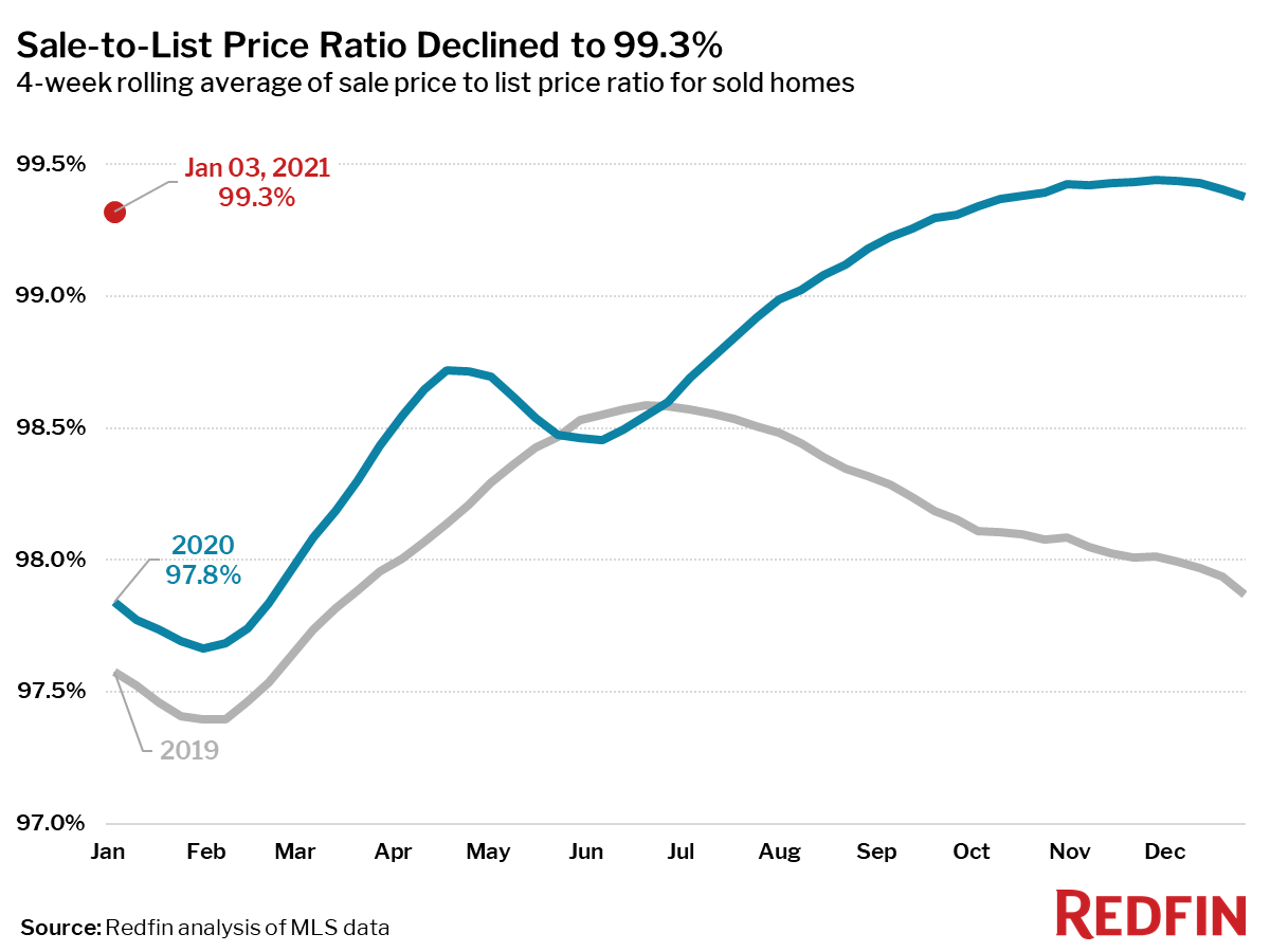 Sale-to-List Price Ratio Declined to 99.3%