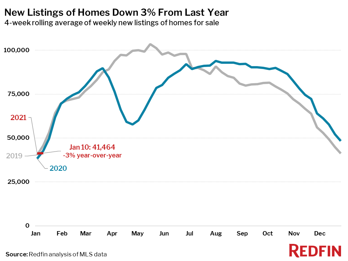 New Listings of Homes Down 3% From Last Year