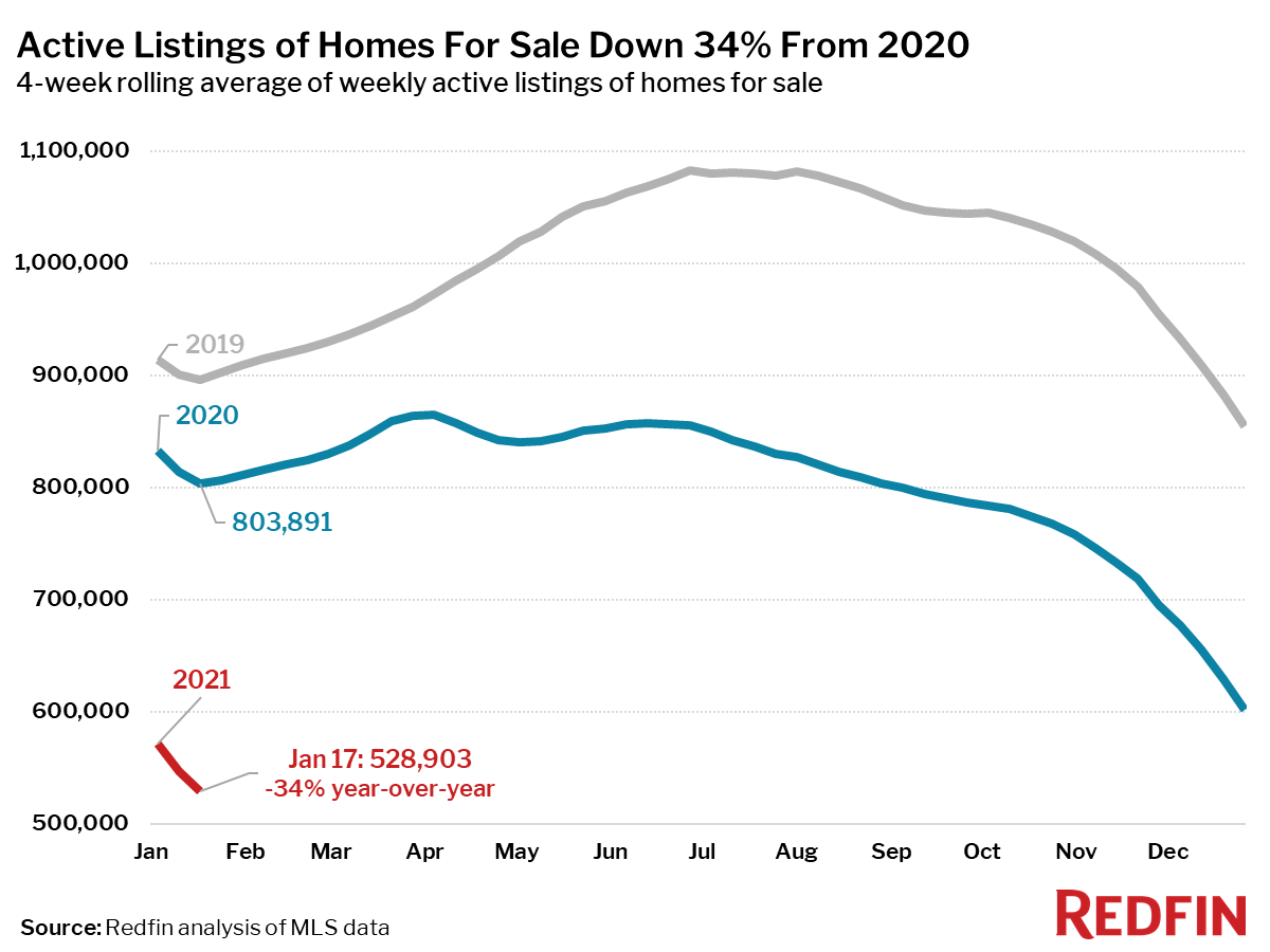 Active Listings of Homes For Sale Down 34% From 2020