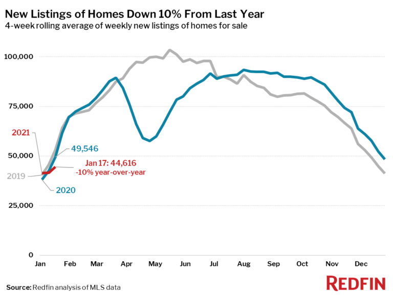 New Listings of Homes Down 10% From Last Year