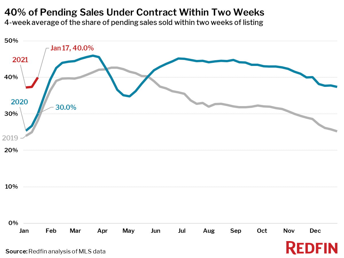40% of Pending Sales Under Contract Within Two Weeks