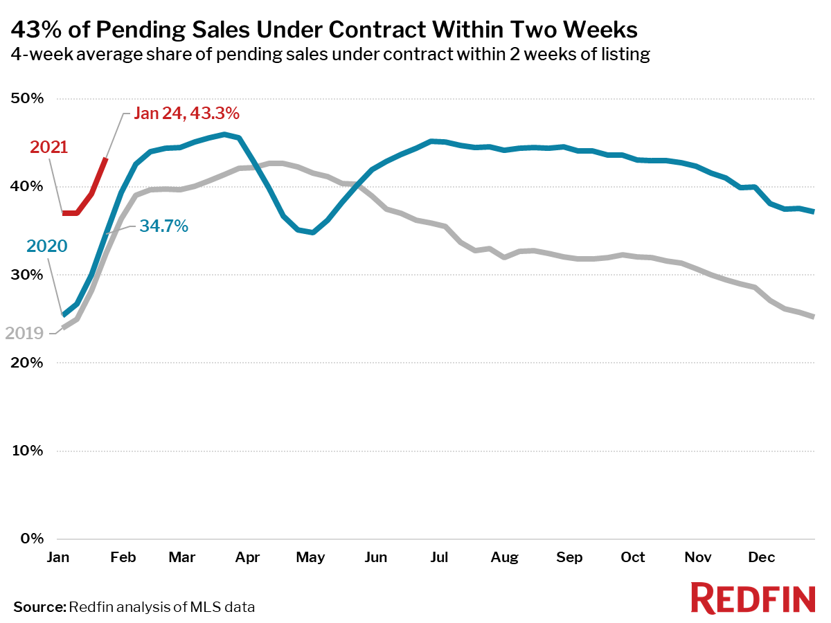 43% of Pending Sales Under Contract Within Two Weeks
