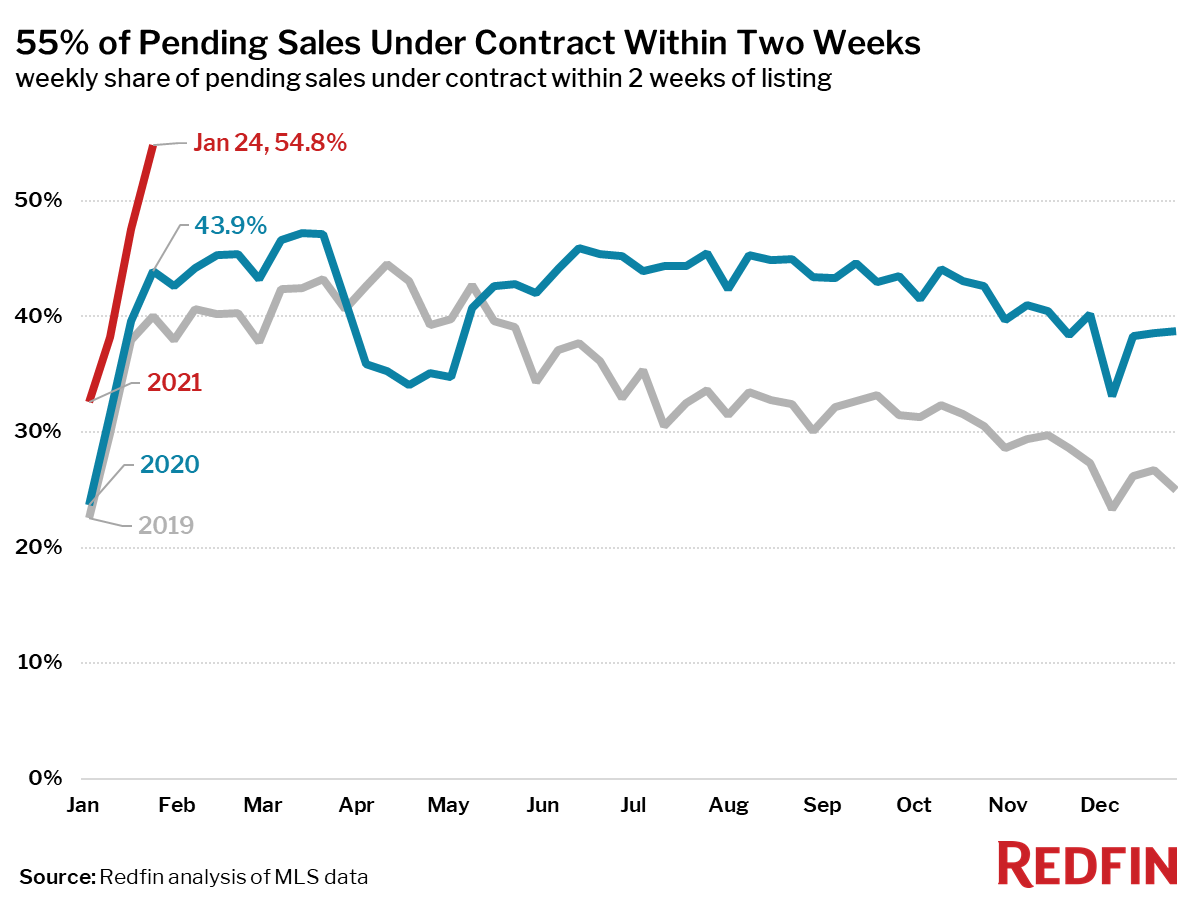 55% of Pending Sales Under Contract Within Two Weeks