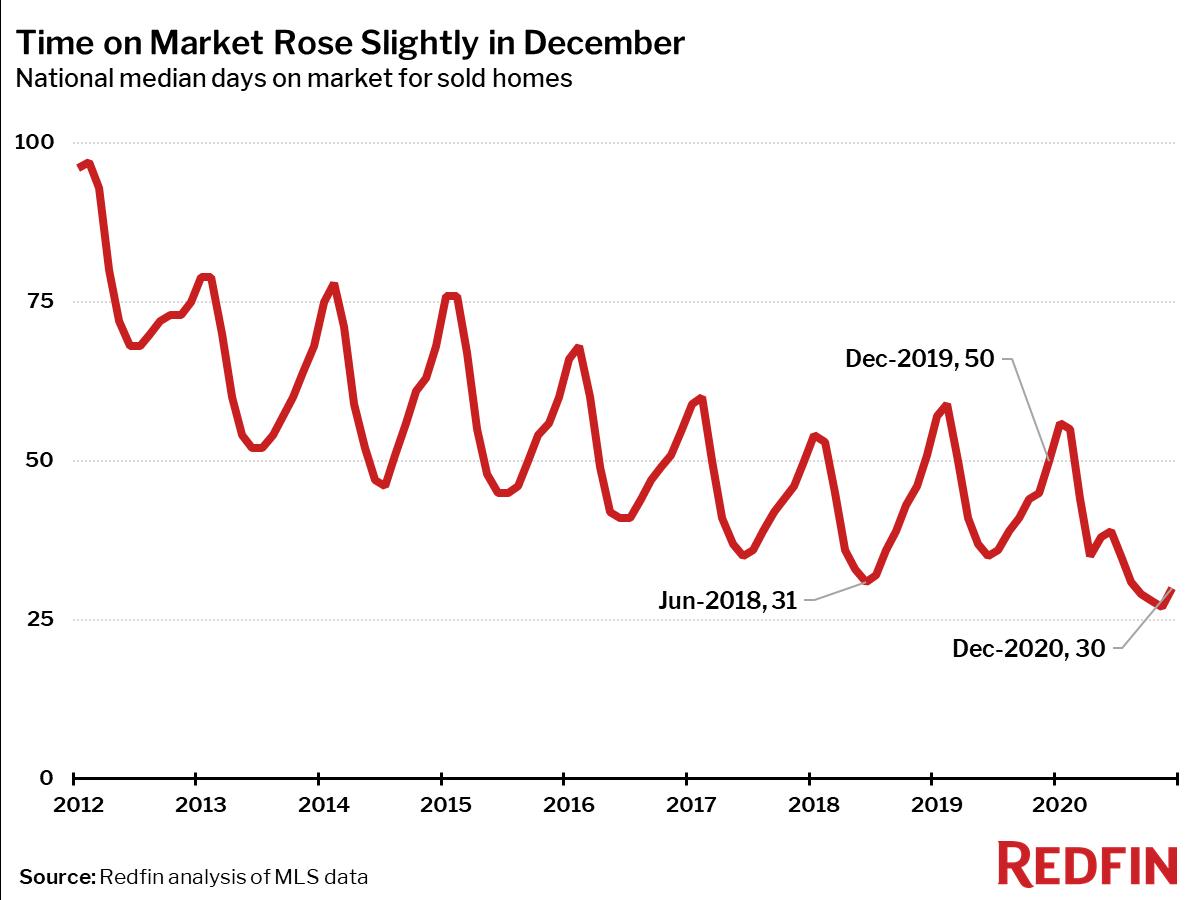 Time on Market Rose Slightly in December