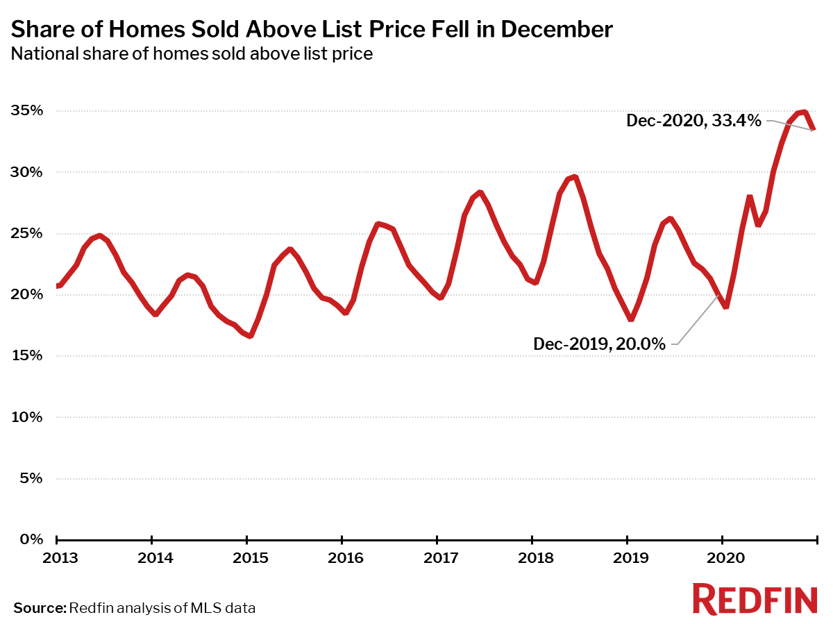Share of Homes Sold Above List Price Fell in December