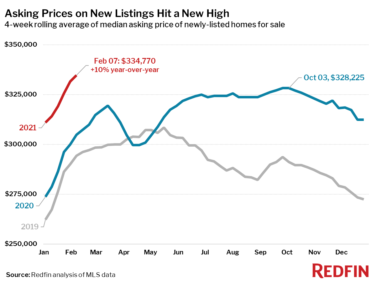 Asking Prices on New Listings Hit a New High