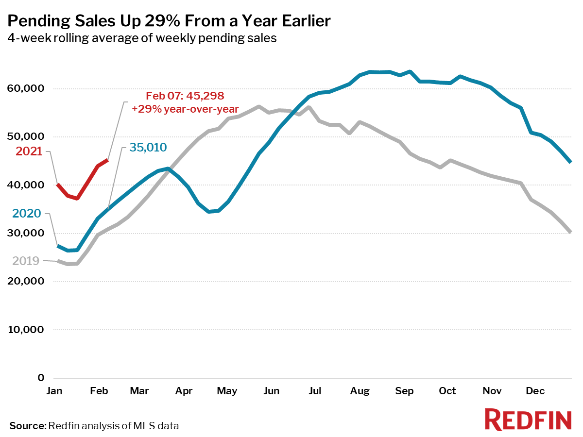 Pending Sales Up 29% From a Year Earlier