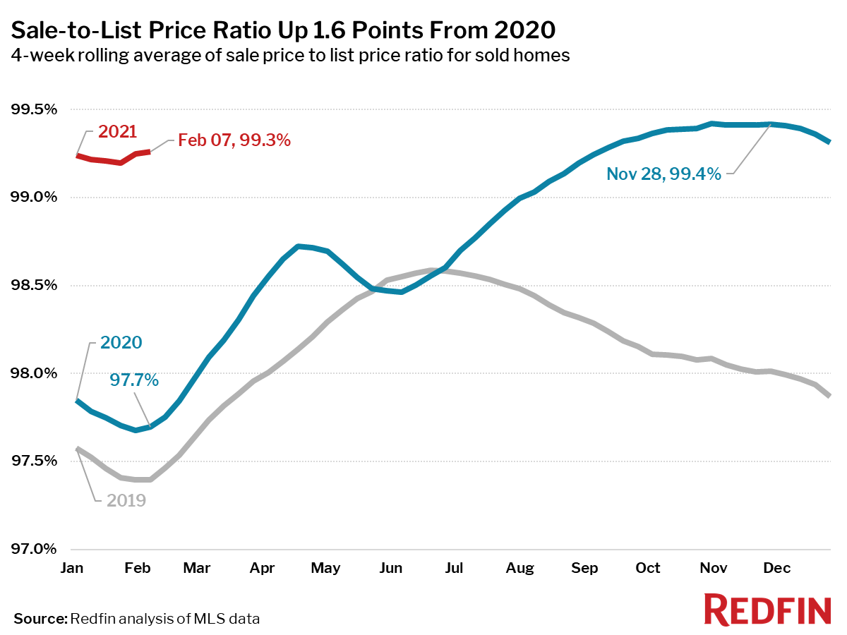 Sale-to-List Price Ratio Up 1.6 Points From 2020