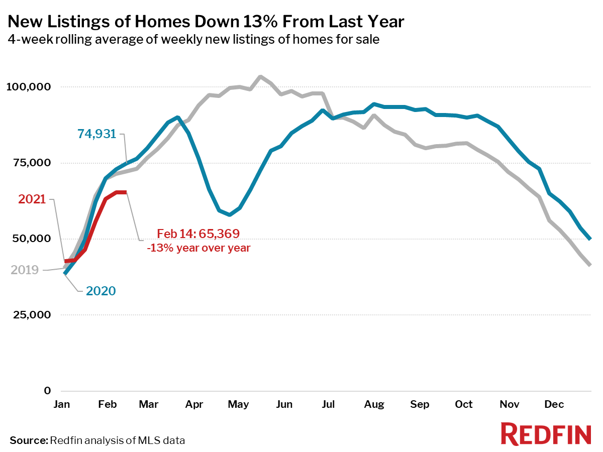New Listings of Homes Down 13% From Last Year
