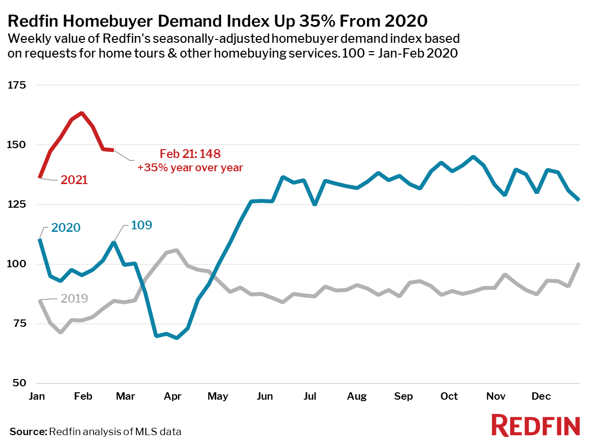 Redfin Homebuyer Demand Index Up 35% From 2020