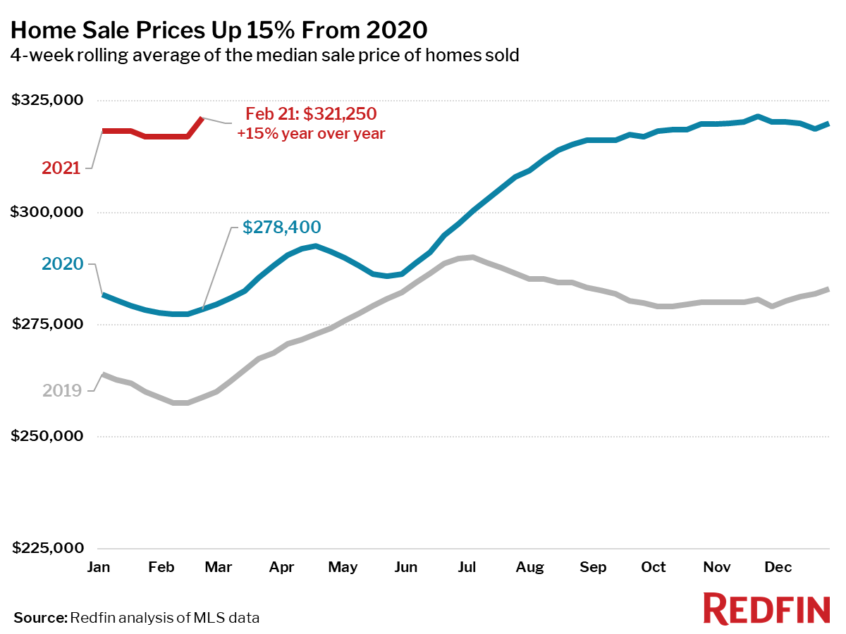 Home Sale Prices Up 15% From 2020