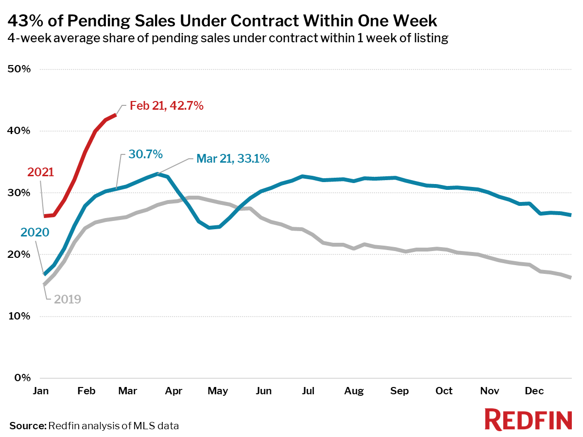 43% of Pending Sales Under Contract Within One Week