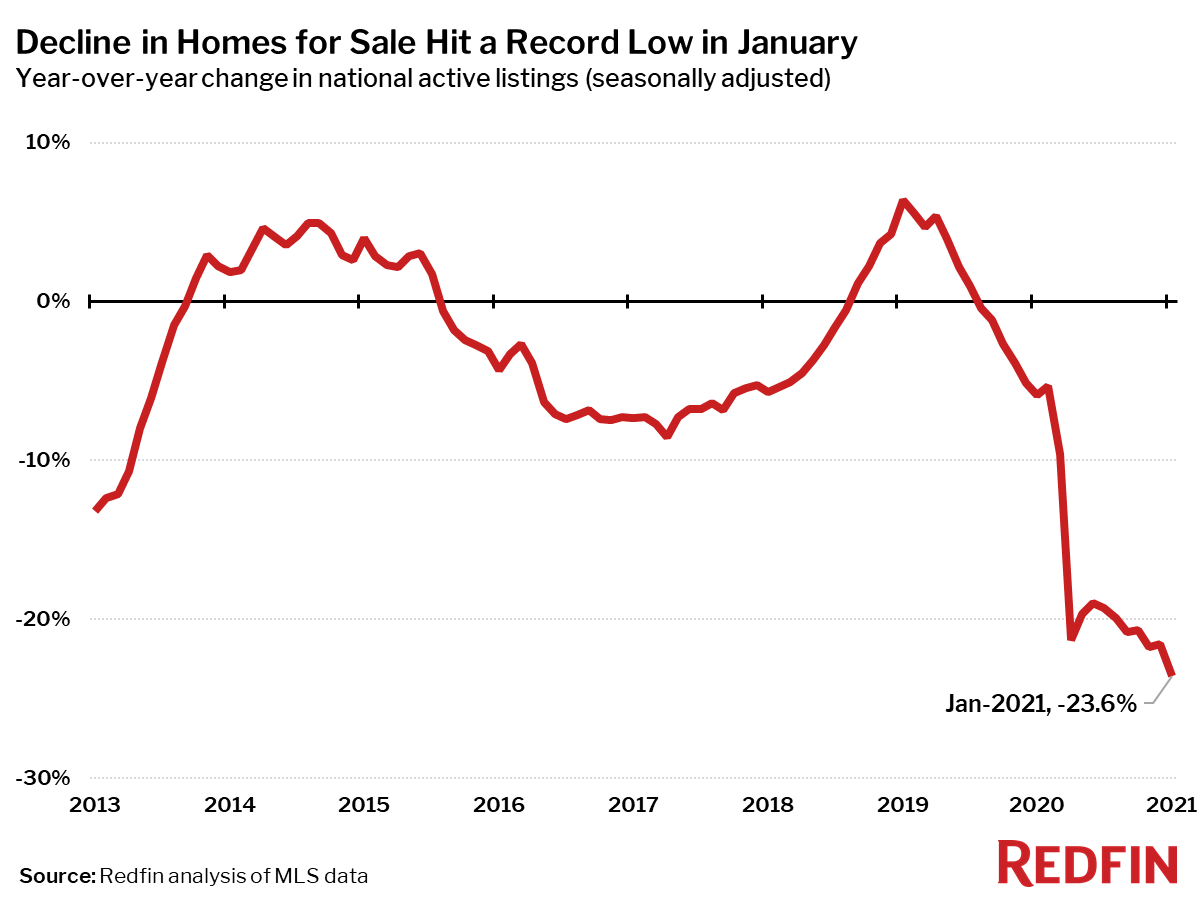 Decline in Homes for Sale Hit a Record Low in January
