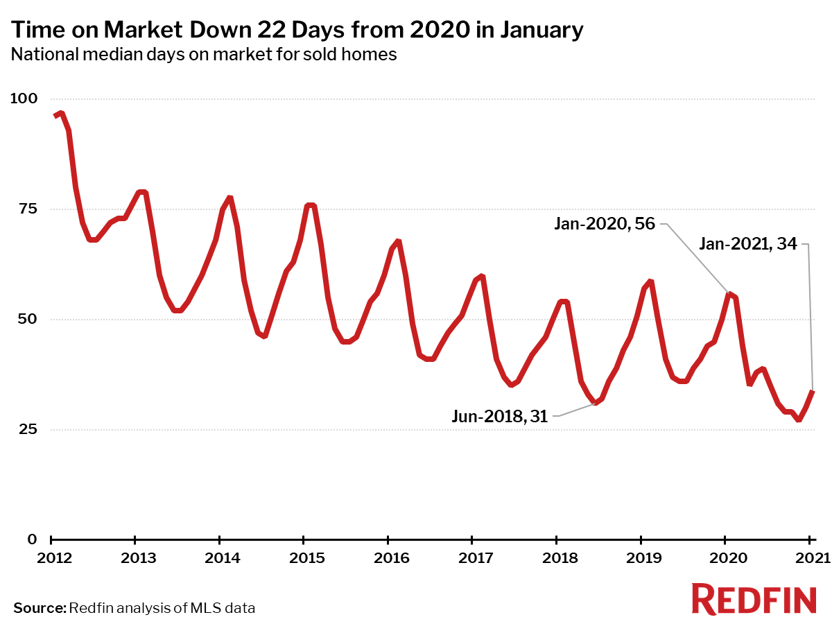 Time on Market Down 22 Days from 2020 in January