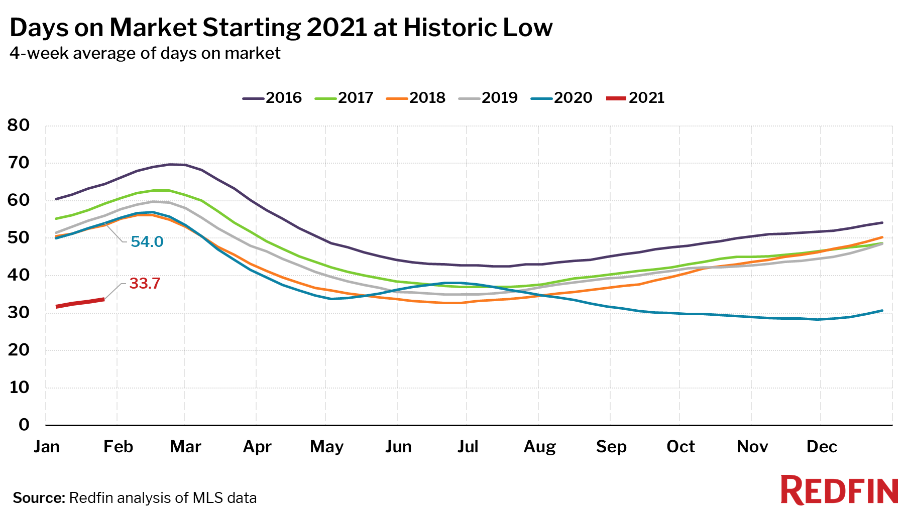 Days on Market Starting 2021 at Historic Low