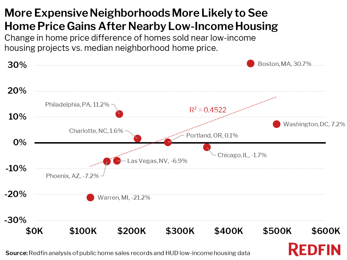 More Expensive Neighborhoods More Likely to See Home Price Gains After Nearby Low-Income Housing