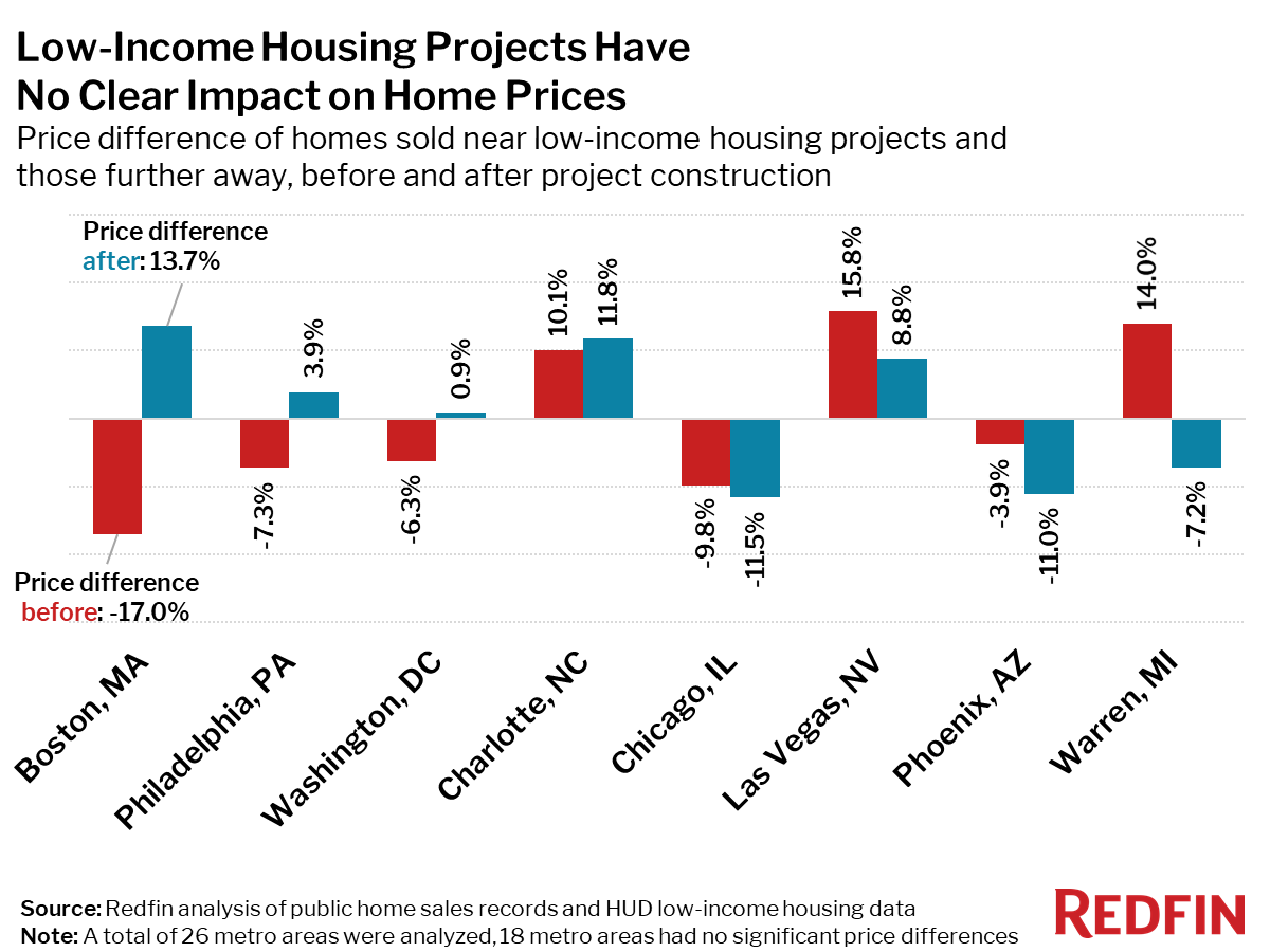 Low-Income Housing Projects Have No Clear Impact on Home Prices
