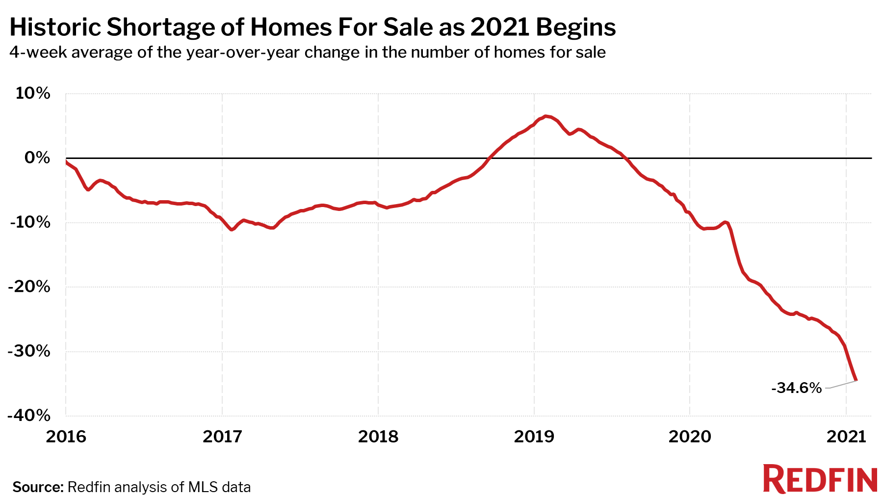 Historic Shortage of Homes For Sale as 2021 Begins