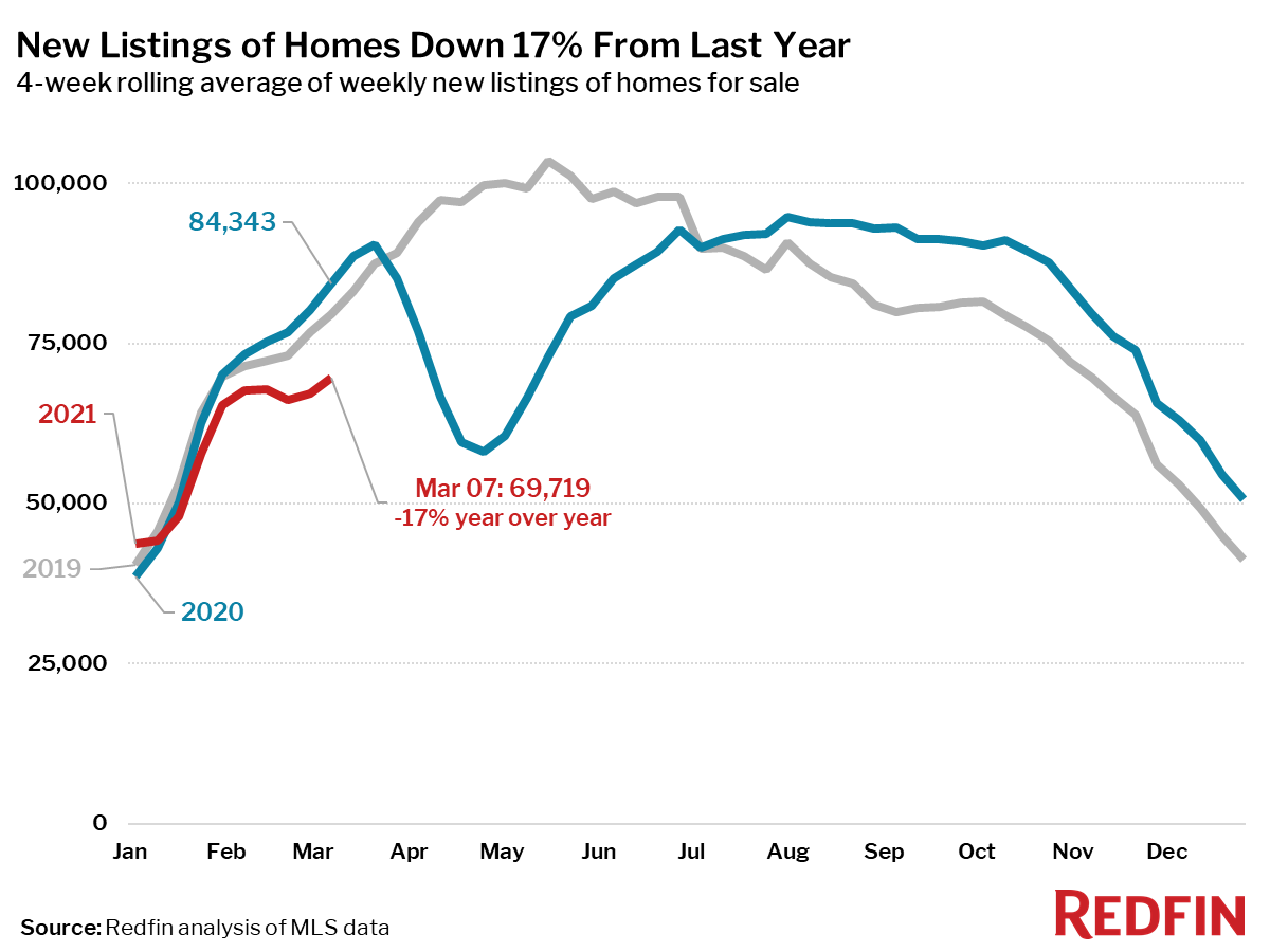 New Listings of Homes Down 17% From Last Year