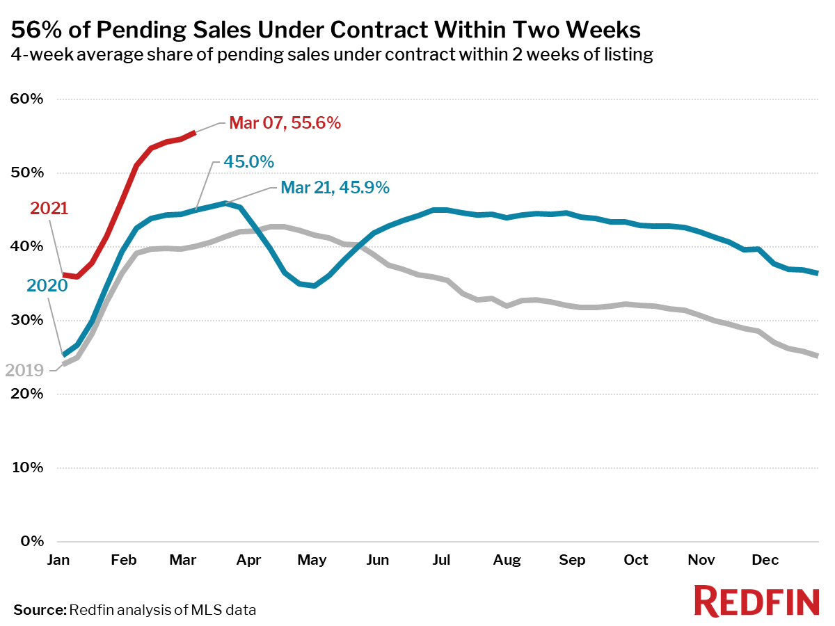 56% of Pending Sales Under Contract Within Two Weeks