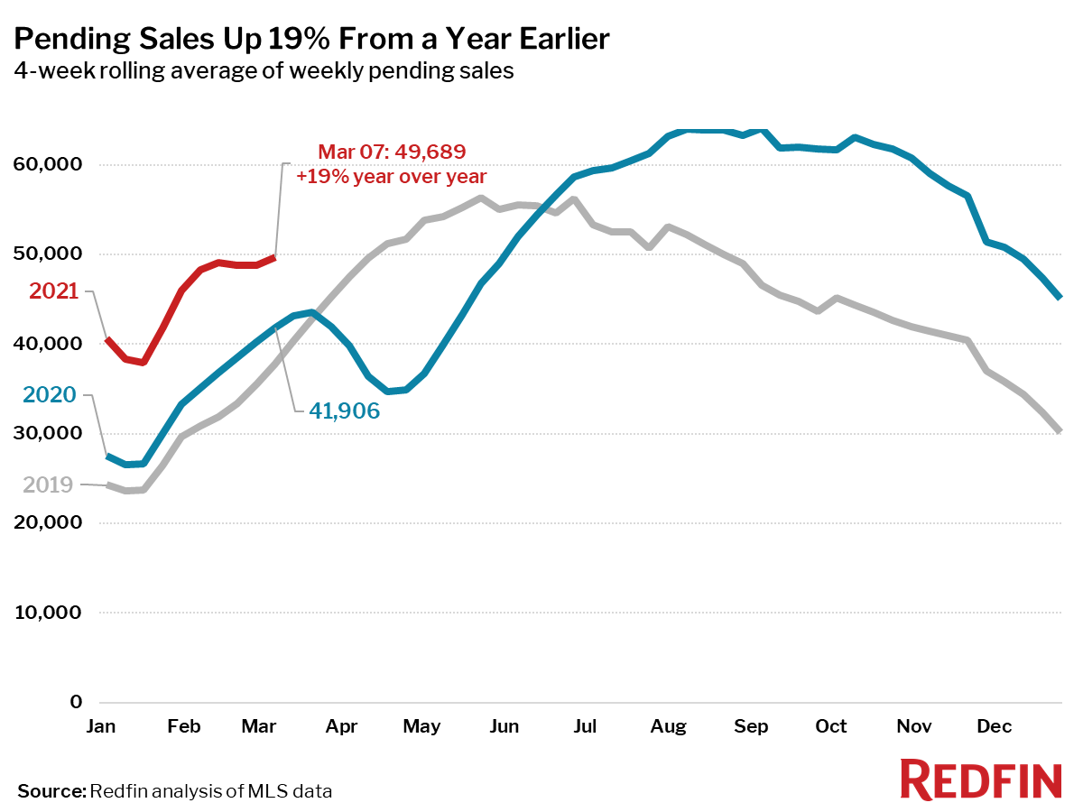 Pending Sales Up 19% From a Year Earlier