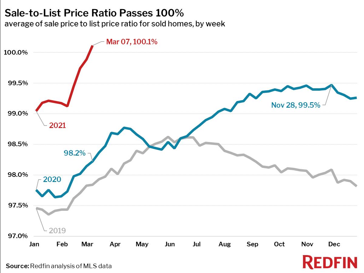 Sale-to-List Price Ratio Passes 100%