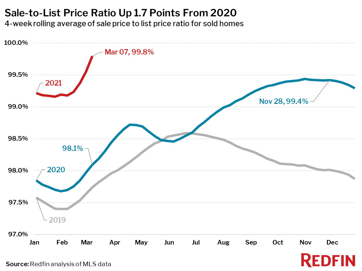 Sale-to-List Price Ratio Up 1.7 Points From 2020