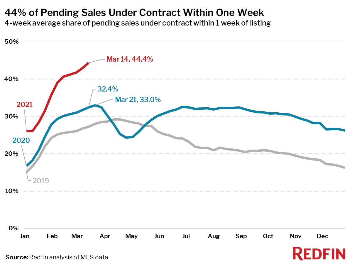 44% of Pending Sales Under Contract Within One Week