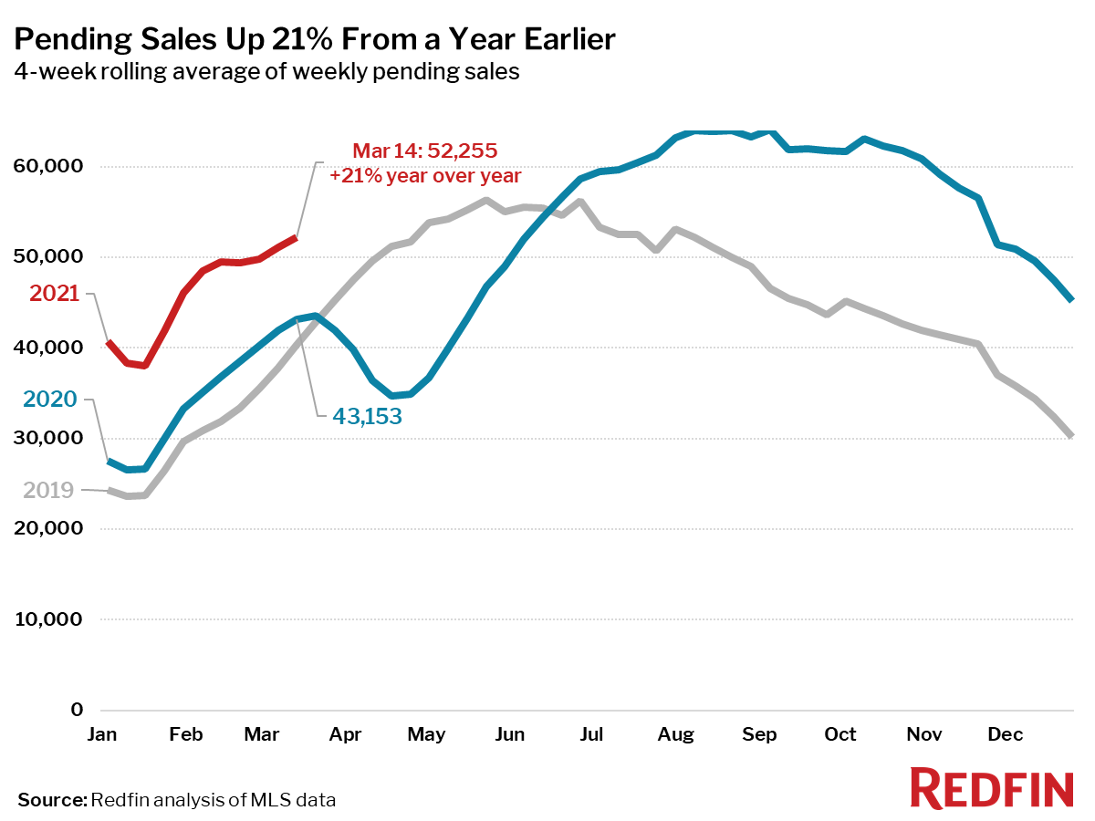 Pending Sales Up 21% From a Year Earlier