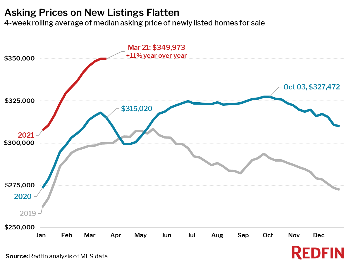 Asking Prices on New Listings Flatten