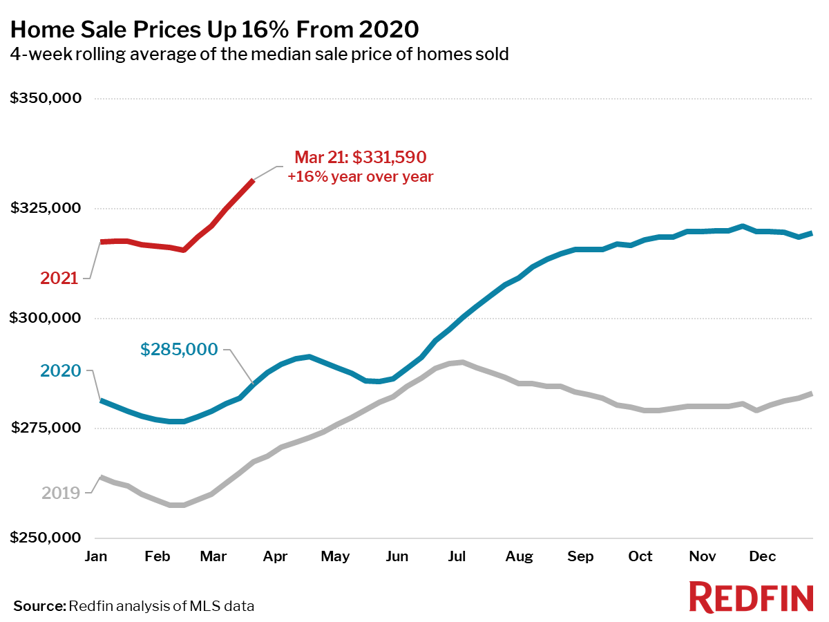 Home Sale Prices Up 16% From 2020