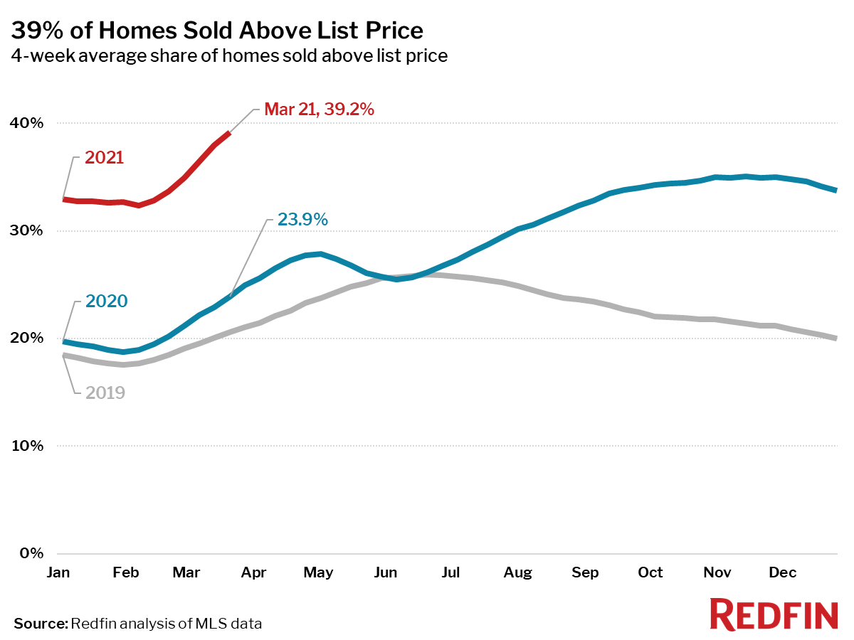 39% of Homes Sold Above List Price