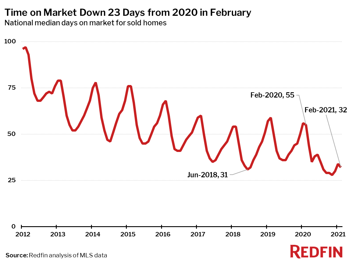 Time on Market Down 23 Days from 2020 in February