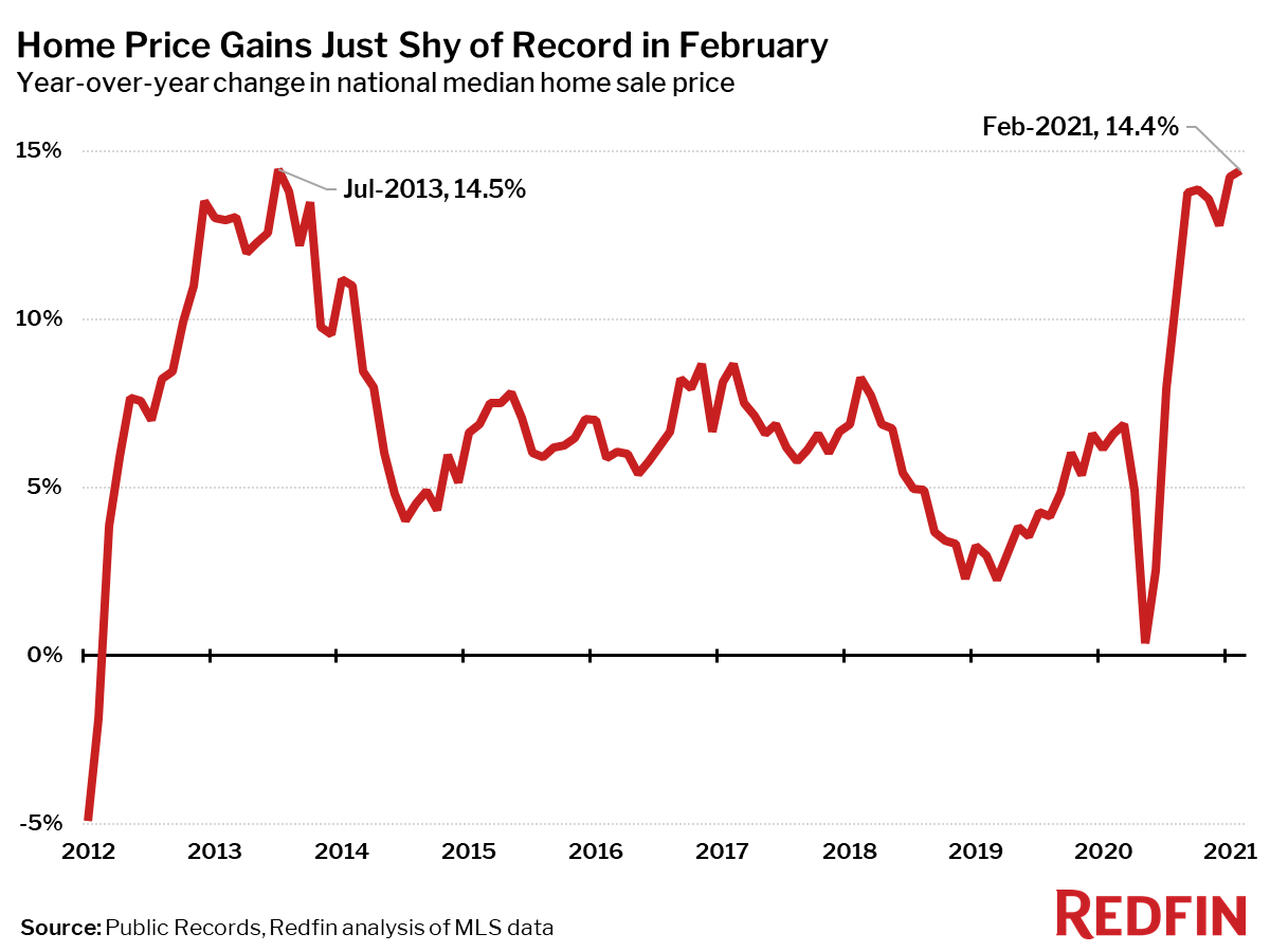 Home Price Gains Just Shy of Record in February