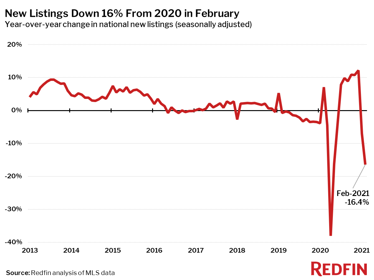 New Listings Down 16% From 2020 in February
