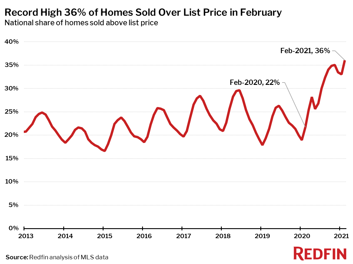 Record High 36% of Homes Sold Over List Price in February
