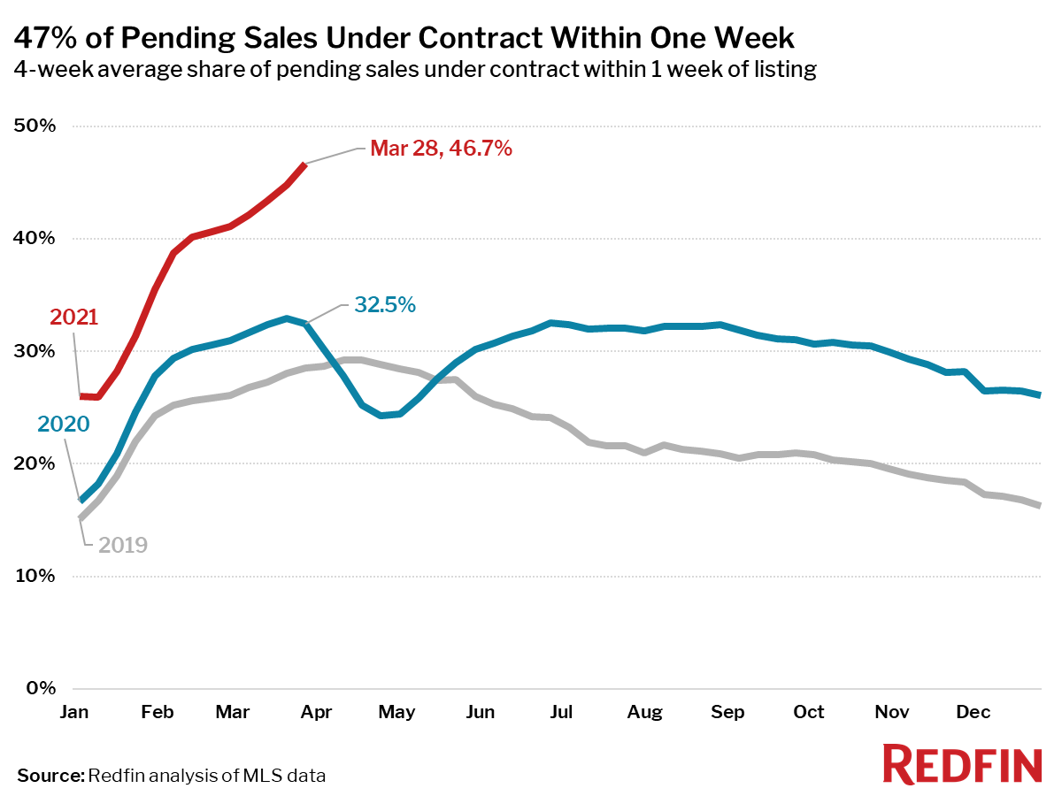 47% of Pending Sales Under Contract Within One Week