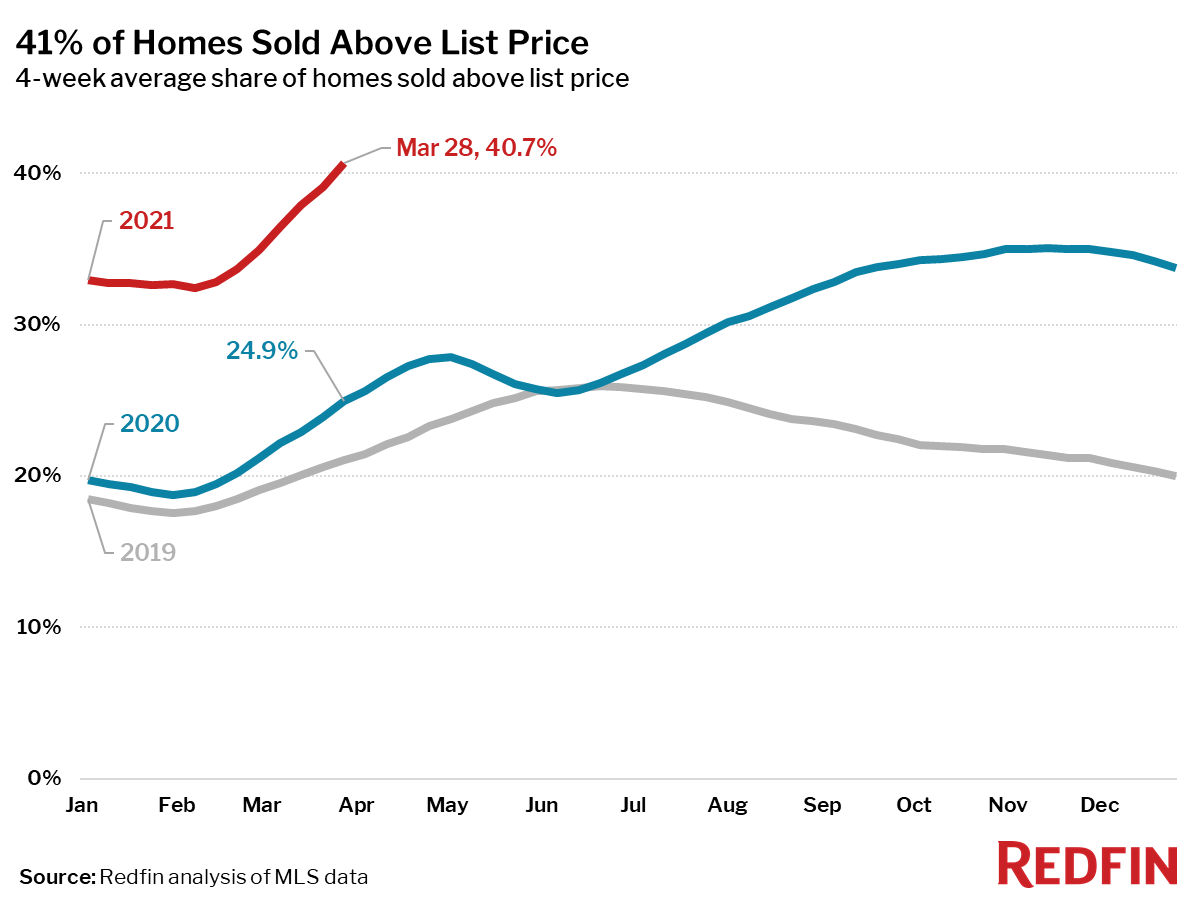 41% of Homes Sold Above List Price