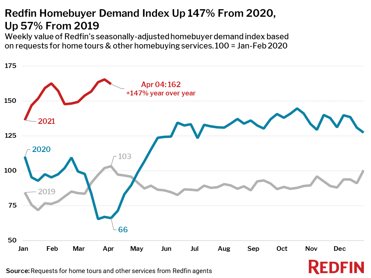 Redfin Homebuyer Demand Index Up 147% From 2020, Up 57% From 2019