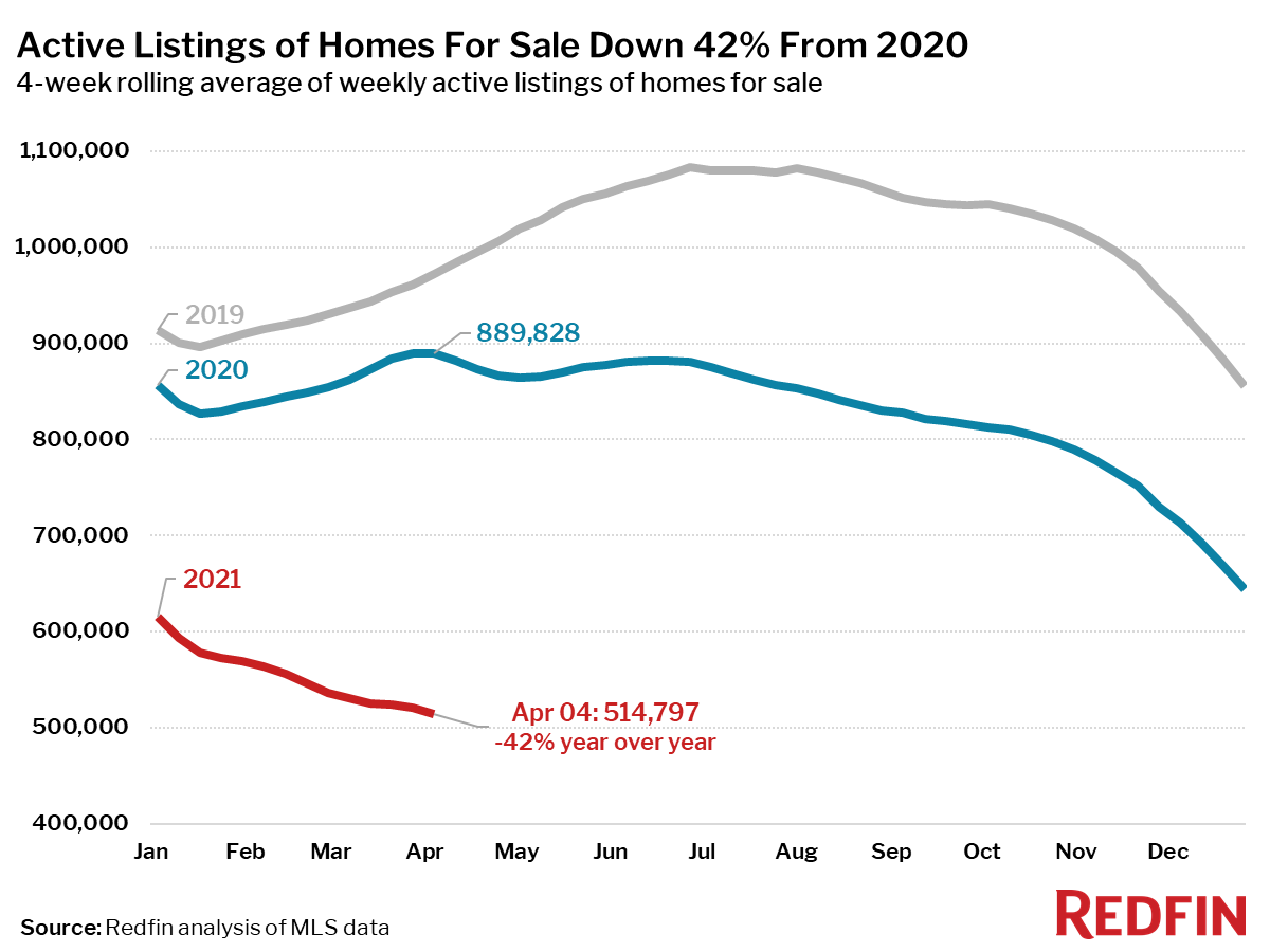 Active Listings of Homes For Sale Down 42% From 2020