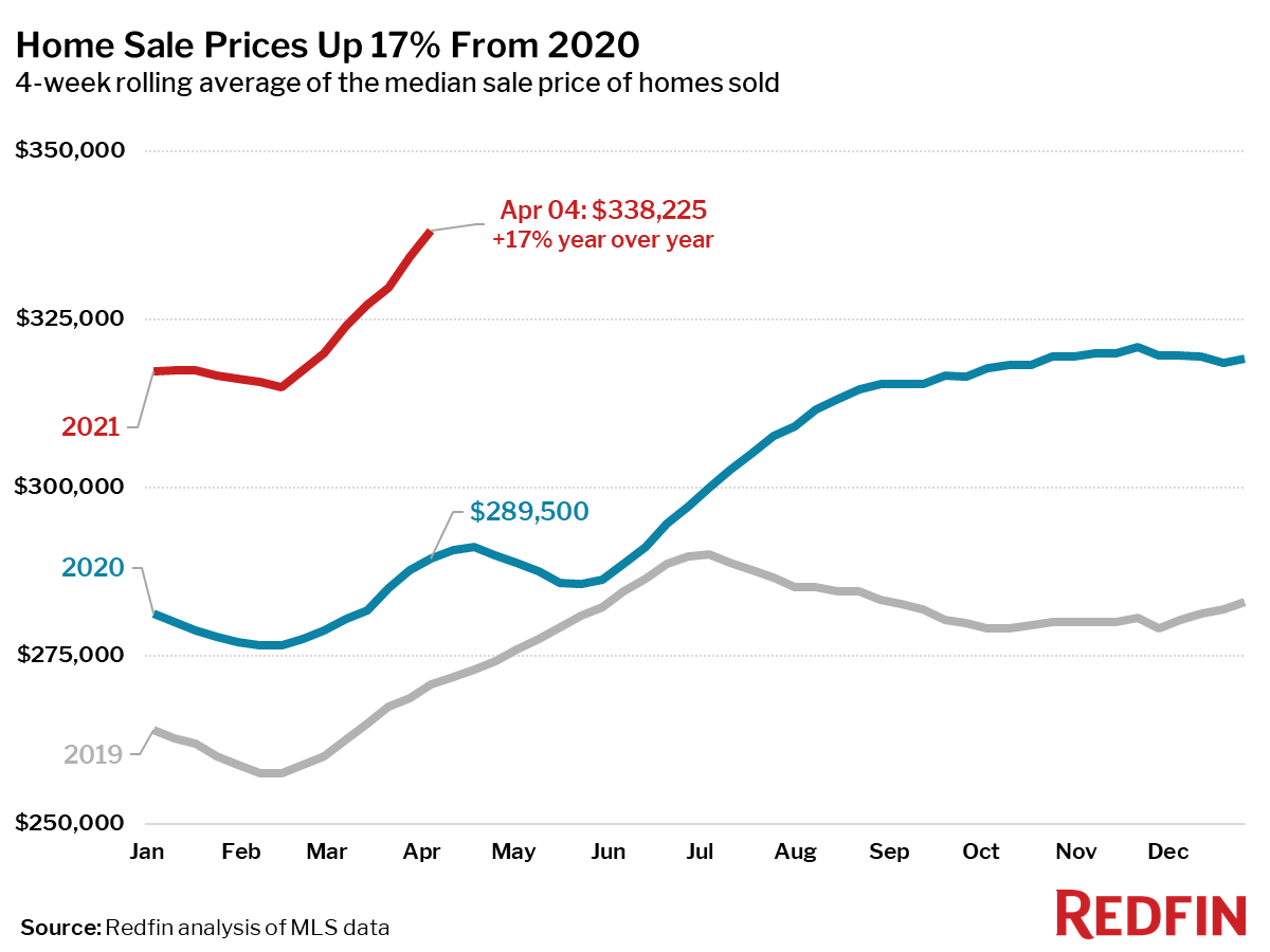 Home Sale Prices Up 17% From 2020