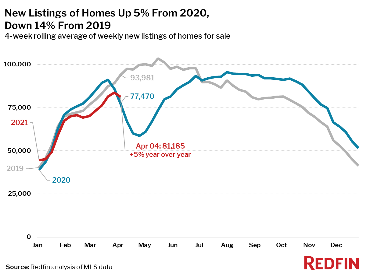 New Listings of Homes Up 5% From 2020, Down 14% From 2019