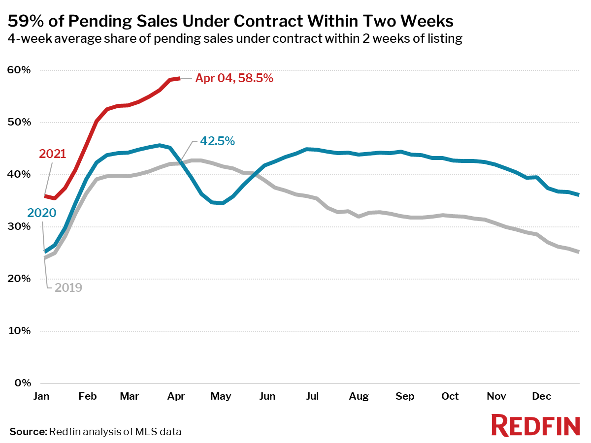 59% of Pending Sales Under Contract Within Two Weeks