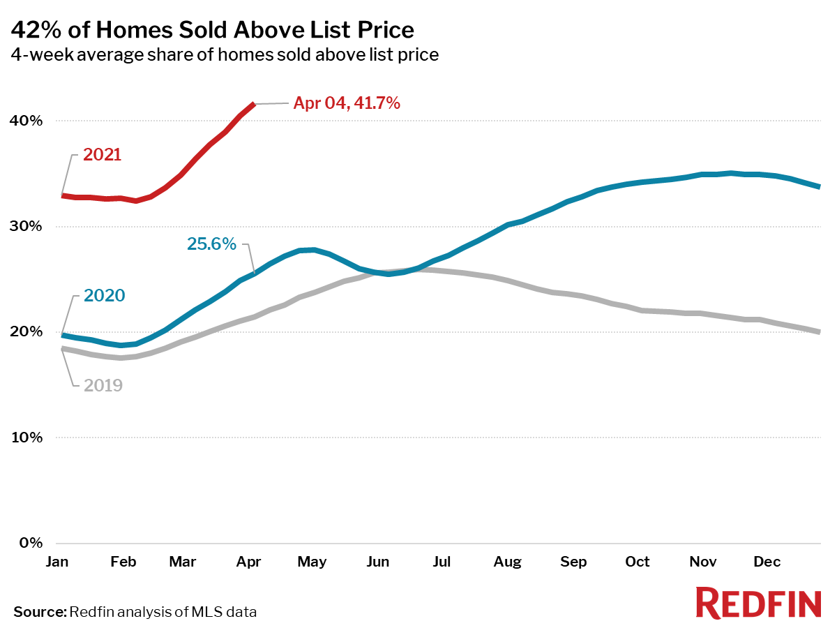 42% of Homes Sold Above List Price