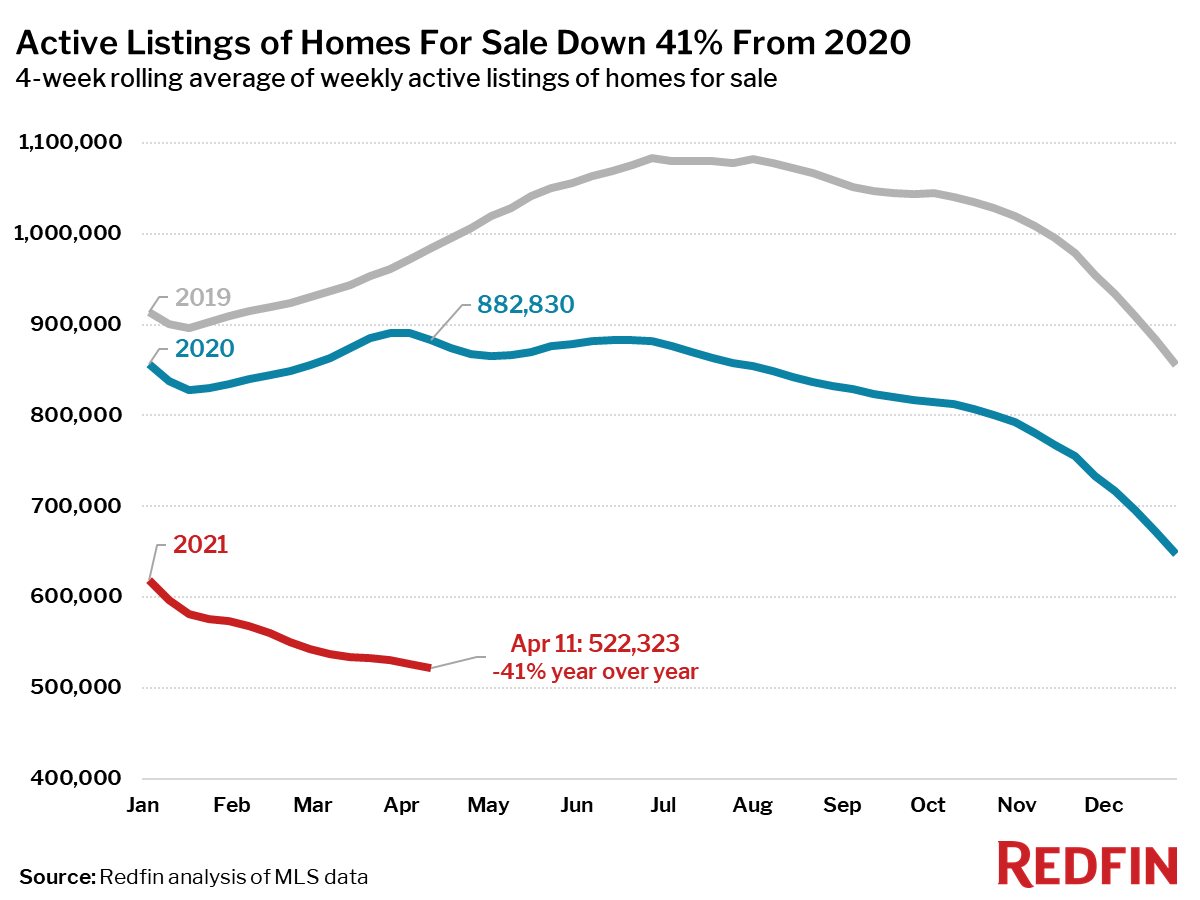 Active Listings of Homes For Sale Down 41% From 2020