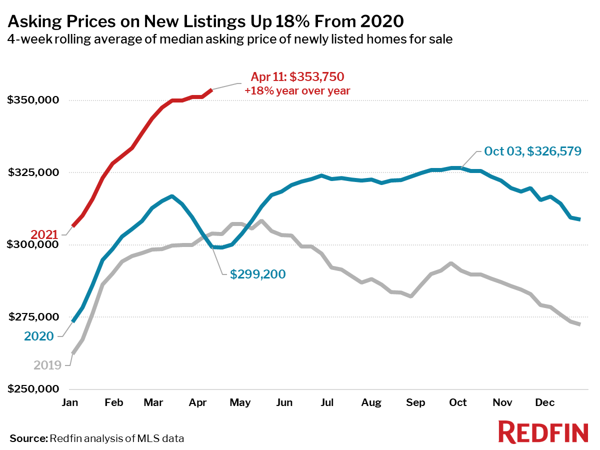 Asking Prices on New Listings Up 18% From 2020