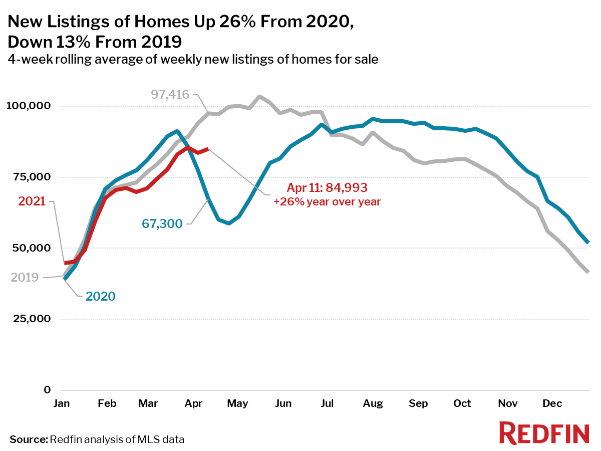 New Listings of Homes Up 26% From 2020, Down 13% From 2019