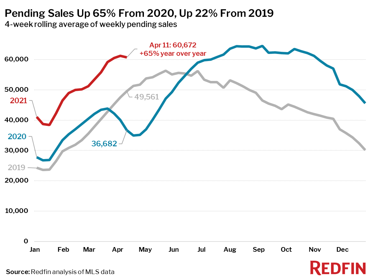 Pending Sales Up 65% From 2020, Up 22% From 2019