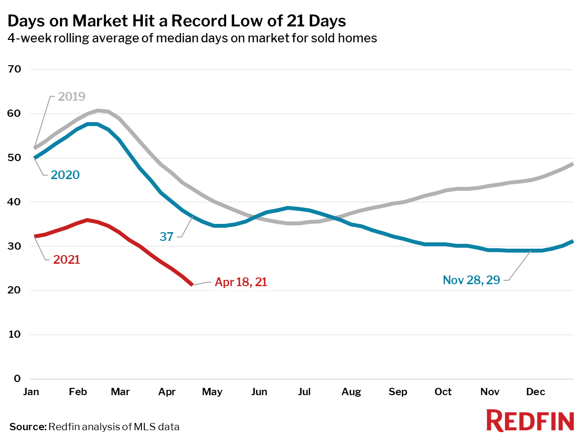 Days on Market Hit a Record Low of 21 Days