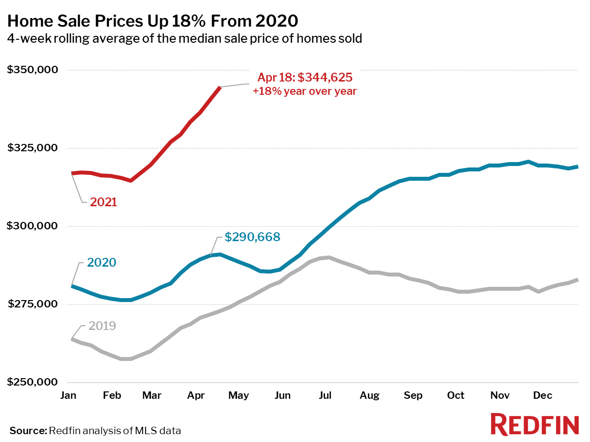 Home Sale Prices Up 18% From 2020